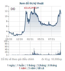 DID tăng 68% từ đầu tháng 8, cổ đông lớn của DIC Đồng Tiến vẫn chưa bán hết vốn do giá chưa đạt kỳ vọng - Ảnh 1.