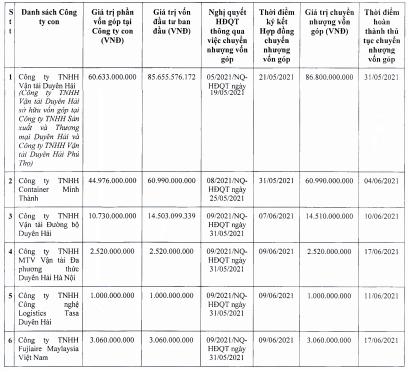 Tasa Duyên Hải (TCO) thông qua phương án phát hành cổ phiếu thưởng tỷ lệ 43% và chào bán gần 43 triệu cổ phiếu giá 11.000 đồng - Ảnh 1.