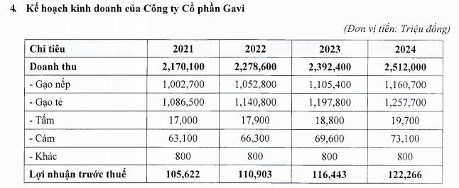 Tasa Duyên Hải (TCO) thông qua phương án phát hành cổ phiếu thưởng tỷ lệ 43% và chào bán gần 43 triệu cổ phiếu giá 11.000 đồng - Ảnh 4.