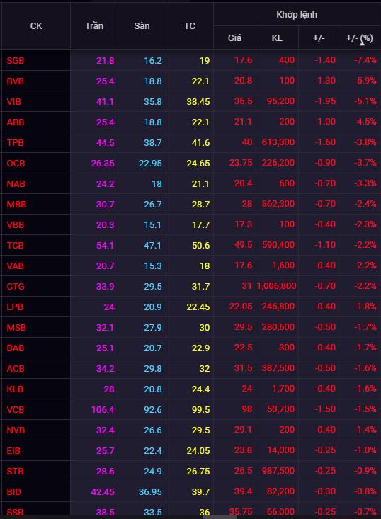 Cổ phiếu ngân hàng rực lửa, SGB giảm mạnh nhất 7,4%, STB và HDB vẫn được khối ngoại mua ròng - Ảnh 1.