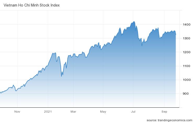 Góc nhìn CTCK: Xu hướng điều chỉnh có thể chưa chấm dứt, ưu tiên hạ tỷ trọng cổ phiếu - Ảnh 1.