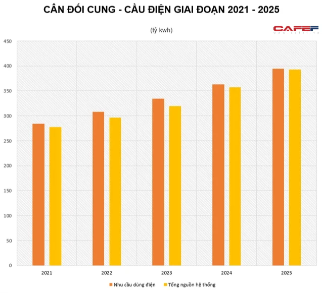 Chủ đề nóng nhất về Trung Quốc chuyển từ Evergrande sang khủng hoảng điện: Việt Nam sẽ bị tác động ra sao? - Ảnh 3.