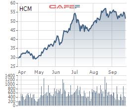 Chứng khoán HSC chuẩn bị phát hành 152,5 triệu cổ phiếu, thu về hơn 2.100 tỷ đồng bổ sung nguồn cho margin và tự doanh - Ảnh 1.