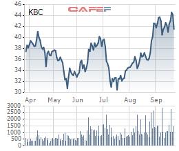 Kinh Bắc (KBC): Thông qua giá chào bán 100 triệu cổ phiếu là 34.096 đồng/cp, dự thu về 3.400 tỷ đồng - Ảnh 1.