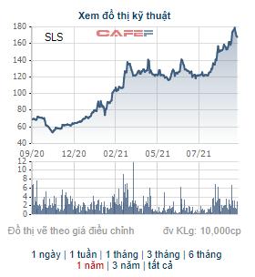 Mía đường Sơn La (SLS) chốt danh sách cổ đông trả cổ tức bằng tiền tỷ lệ 80% - Ảnh 1.