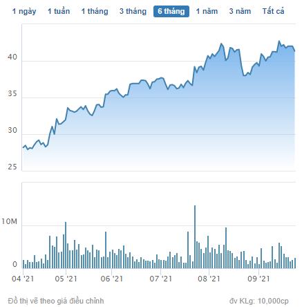 Nhà Khang Điền (KDH) bán xong gần 20 triệu cổ phiếu quỹ, thu về hơn 800 tỷ đồng - Ảnh 1.