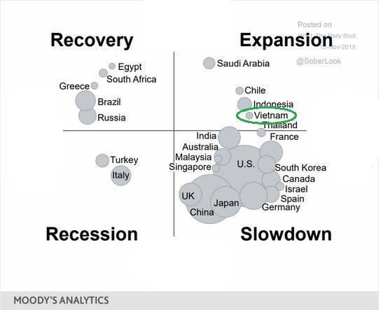 Thị trường chứng khoán phản ánh thông tin GDP âm như thế nào? - Ảnh 3.
