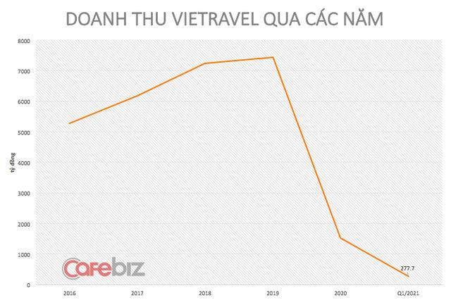 Sếp đầu tàu du lịch Vietravel trải lòng: Lập hãng hàng không thì loạt máy bay nằm im lìm, vừa được thí điểm hộ chiếu vaccine thì Phú Quốc bùng dịch! - Ảnh 3.