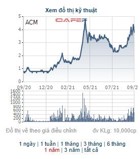 Chủ tịch HĐQT Khoáng sản Á Cường đăng ký bán hơn 5 triệu cổ phiếu ACM - Ảnh 1.