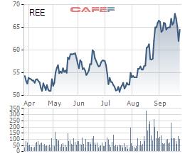 REE: Mua hụt do điều kiện không thuận lợi, Platinum Victory tiếp tục đăng ký gom 13 triệu cổ phiếu - Ảnh 1.
