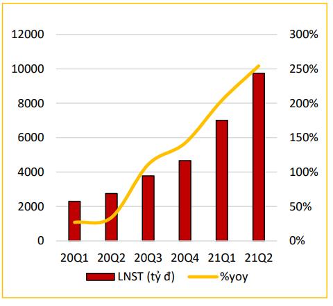 Cơ hội đầu tư cổ phiếu từ những doanh nghiệp tăng trưởng lợi nhuận khả quan trong quý 3 - Ảnh 3.