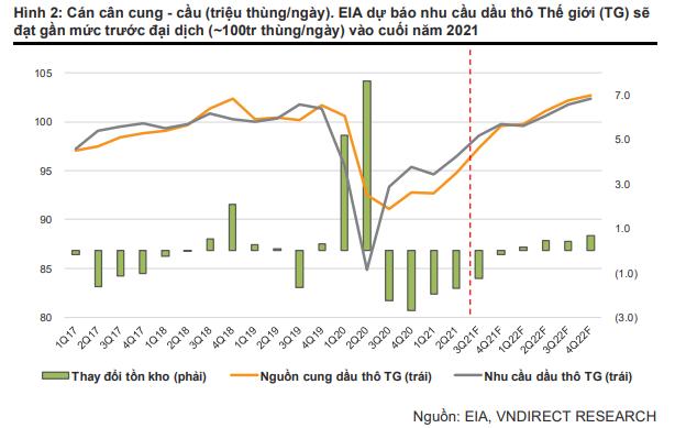 Tiềm năng tăng giá của cổ phiếu dầu khí khi giá dầu Brent gần ngưỡng 80 USD/thùng - Ảnh 1.