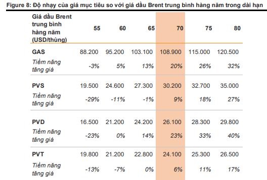 Tiềm năng tăng giá của cổ phiếu dầu khí khi giá dầu Brent gần ngưỡng 80 USD/thùng - Ảnh 4.