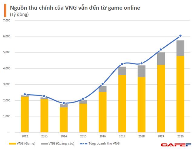 Tổng giám đốc Lê Hồng Minh tiết lộ lý do vì sao VNG không cần vội để IPO cũng như niêm yết thông qua SPAC  - Ảnh 1.