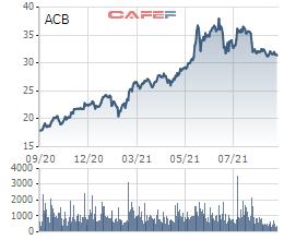 Cơ hội đầu tư cổ phiếu từ những doanh nghiệp tăng trưởng lợi nhuận khả quan trong quý 3 - Ảnh 2.