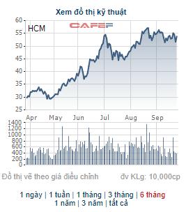 HFIC đăng ký bán hơn 10 triệu cổ phiếu HCM của Chứng khoán HSC - Ảnh 1.