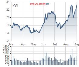 PVTrans (PVT): Lợi nhuận 8 tháng tăng 119% lên 621 tỷ đồng, cổ phiếu tăng mạnh - Ảnh 1.