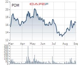 Thép Pomina (POM): Nửa đầu năm có lãi 195 tỷ đồng, vẫn bị kiểm toán nghi ngờ khả năng hoạt động liên tục - Ảnh 1.