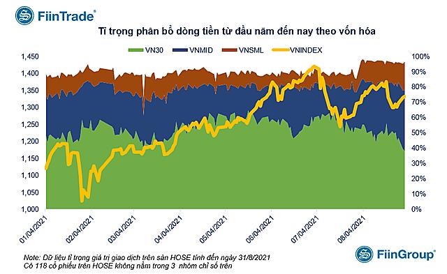 Điều gì khiến dòng tiền ồ ạt chảy vào nhóm cổ phiếu vốn hóa vừa và nhỏ? - Ảnh 1.