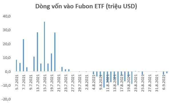 Fubon FTSE Vietnam ETF tiếp tục bị rút vốn trong những ngày đầu tháng 9 - Ảnh 1.