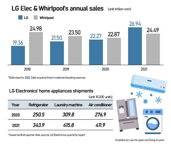 Vượt mặt gã khổng lồ Whirlpool, LG dẫn đầu doanh thu ngành thiết bị gia dụng toàn cầu - Ảnh 1.