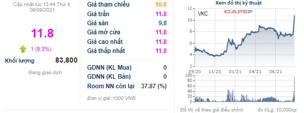 Thị giá tăng trần 5 phiên liên tiếp, lãnh đạo Cáp Nhựa Vĩnh Khánh (VKC) đăng ký bán toàn bộ 500.000 cổ phiếu VKC - Ảnh 1.