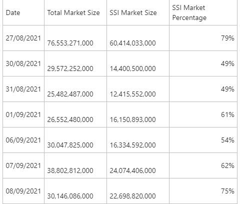 Chứng quyền do SSI phát hành chiếm 60 - 70% thanh khoản toàn thị trường - Ảnh 4.