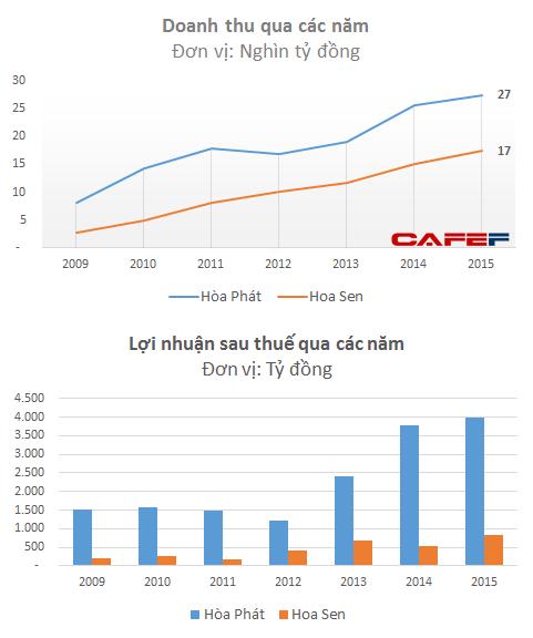 Hiện Hòa Phát là một trong số ít các doanh nghiệp niêm yết có 3 chỉ tiêu chính gồm doanh thu, tổng tài sản và vốn hóa thị trường đều đạt trên mức 1 tỷ USD (~22.300 tỷ đồng).