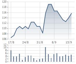 Diễn biến cổ phiếu PTB 1 tháng qua