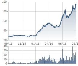 DMC là cổ phiếu tăng mạnh nhất từ đầu năm tới nay trong nhóm dược