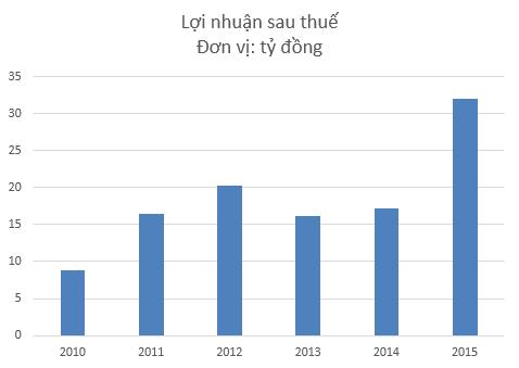 Lợi nhuận CAP tăng vọt trong năm 2015
