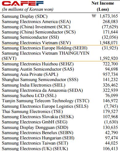 SEV và SEVT là 2 trong số 3 công ty có lợi nhuận lớn nhất trong hệ thống công ty con của Samsung Electronics