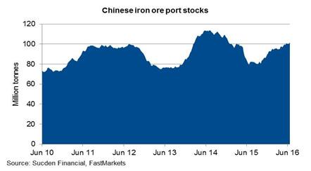 Tồn kho quặng tại các cảng Trung Quốc