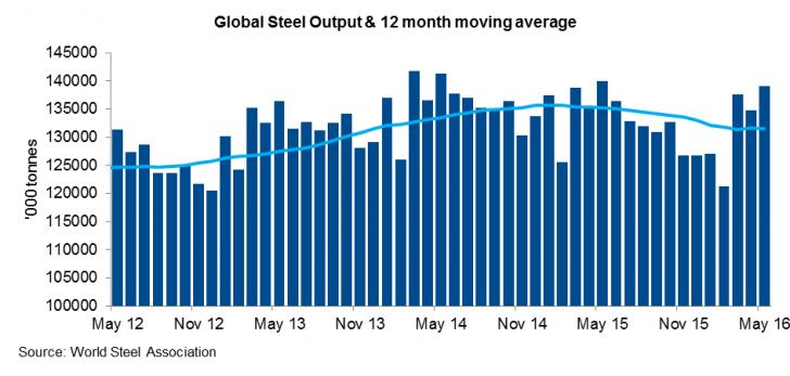 Sản lượng thép thế giới và biến động trung bình trong 12 tháng.