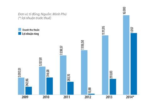 Doanh thu và lợi nhuận của MPC giai đoạn trước 2015