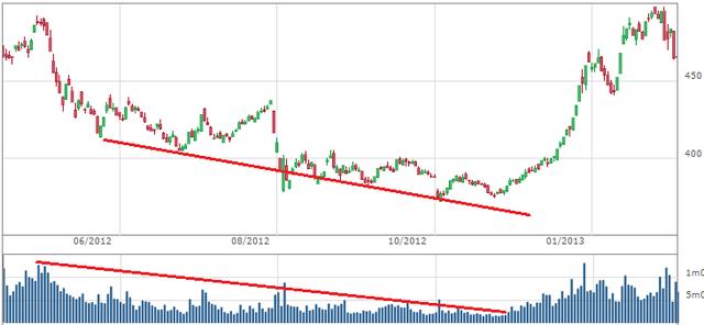 Thanh khoản thấp dần, thị trường tạo đáy dài hạn
