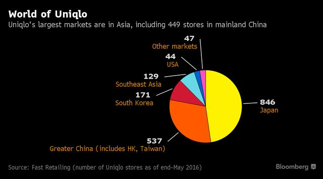 Các cửa hàng Uniqlo trải khắp trên toàn thế giới.