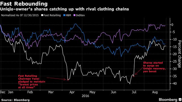 Cổ phiếu Fast Retailing so với các hãng khác như H&M và ông chủ của Zara.