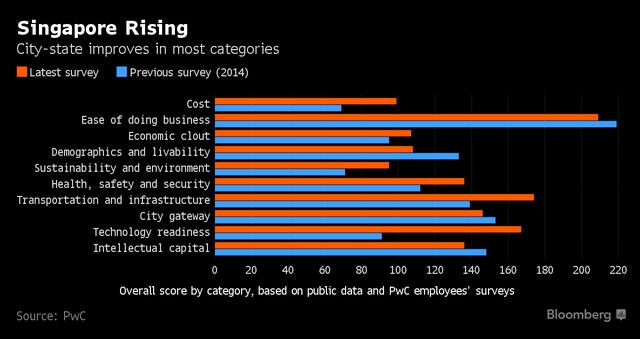 So sánh giữa năm nay và năm ngoái, hầu hết tất cả các chỉ tiêu của Singapore đều được cải thiện.
