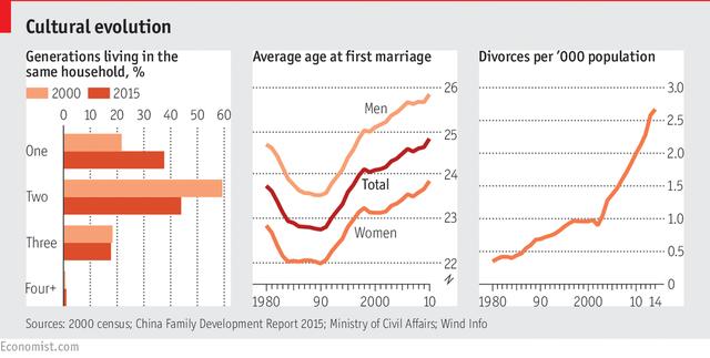 Tỷ lệ hộ gia đình có nhiều thế hệ sống chung đang giảm xuống, trong khi độ tuổi kết hôn trung bình và tỷ lệ ly hôn ngày càng tăng cao.