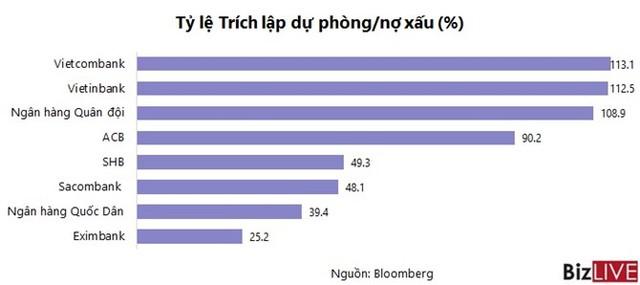 Hầu hết ngân hàng Việt Nam chưa đủ dự phòng nợ xấu.
