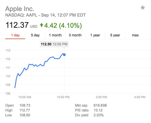 Cổ phiếu Apple trong phiên giao dịch hôm thứ 4.