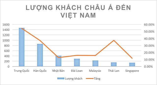 Trung Quốc là thị trường khách lớn nhất của Việt Nam
