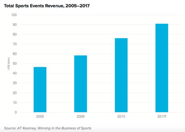 Ở Mỹ, AT Kearney ước tính doanh thu từ các sự kiện thể thao thu về 76,1 tỷ USD năm 2013 và tăng trưởng với tốc độ bình quân hàng năm là 5%.