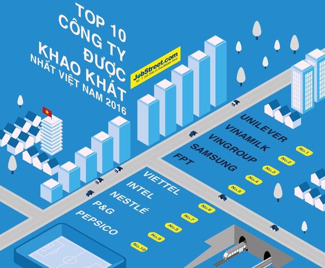 Top 10 công ty được khao khát nhất 2016