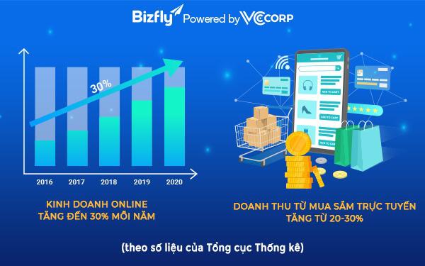 Kinh doanh online, hướng đi bền vững bất chấp biến động cho doanh nghiệp trong thập kỉ mới