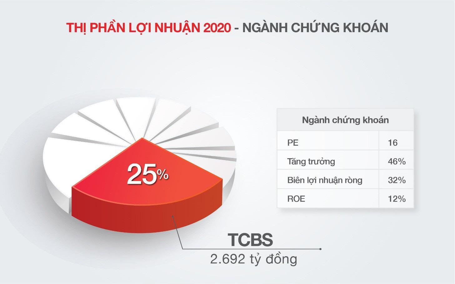 Techcom Securities lãi 2.692 tỷ đồng năm 2020