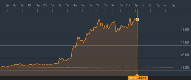 Giá dầu tăng vọt sau thỏa thuận cắt giảm sản lượng của OPEC