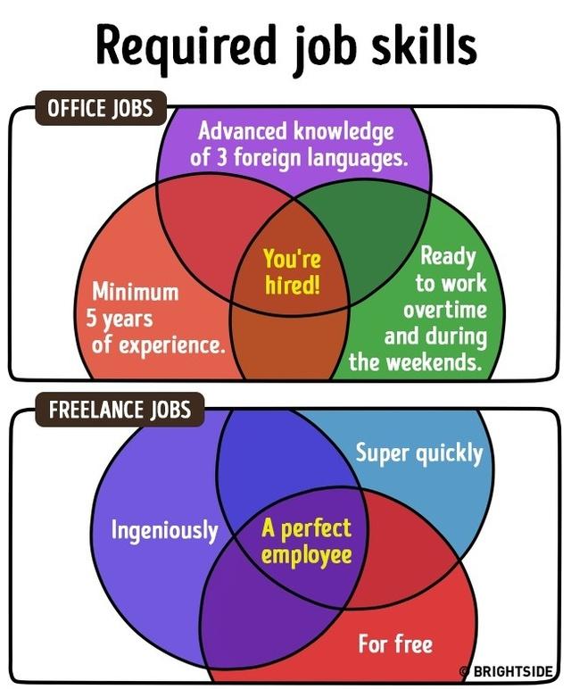 Yêu cầu nghề nghiệp: Do môi trường làm việc khác nhau nên tiêu chuẩn để các công ty lựa chọn nhân viên giữa 2 hình thức này cũng có nhiều khác biệt.
