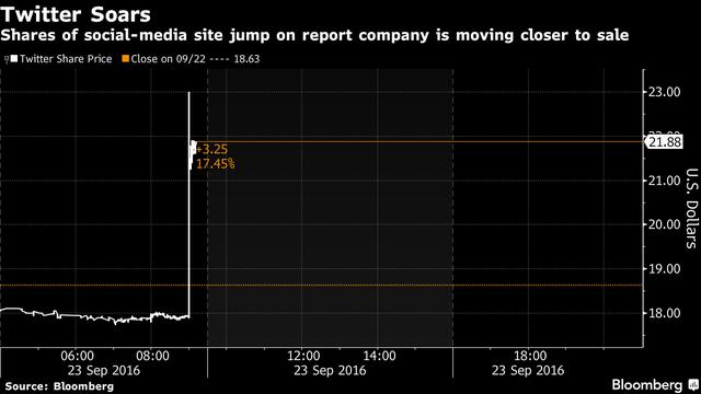 Đến cuối phiên giao dịch ngày hôm qua, cổ phiếu Twitter đã tăng 20% so với giá mở cửa.